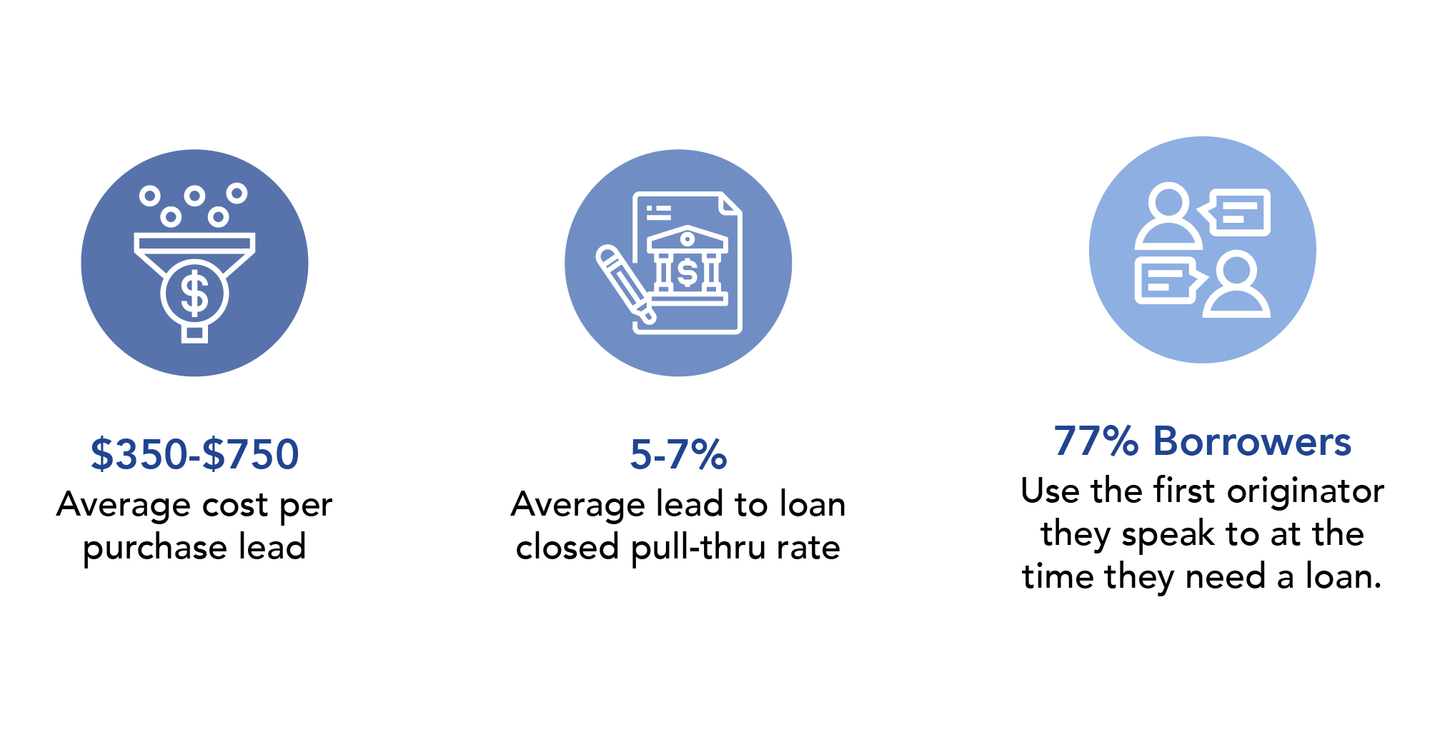 Lenders spend an average of $350 to $750 per purchased lead. The average lead to loan closed pull-thru rate is 5-7%. 77% of borrowers move forward with the first originator they speak to at the time they need a loan