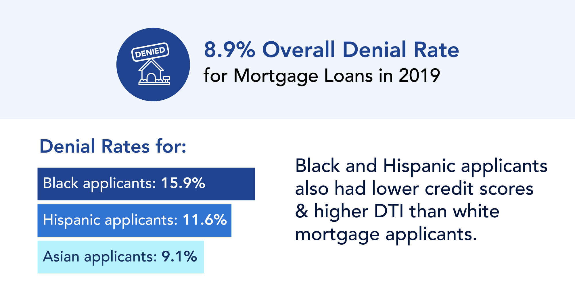 The overall loan denial rate for conventional and non-conventional loans in 2019 was 8.9%.  The denial rate for Black applicants was 15.9%, 11.6% for Hispanic applicants, 9.1% for Asian applicants.   Black and Hispanic applicants also had lower credit scores and higher DTI than white mortgage applicants.