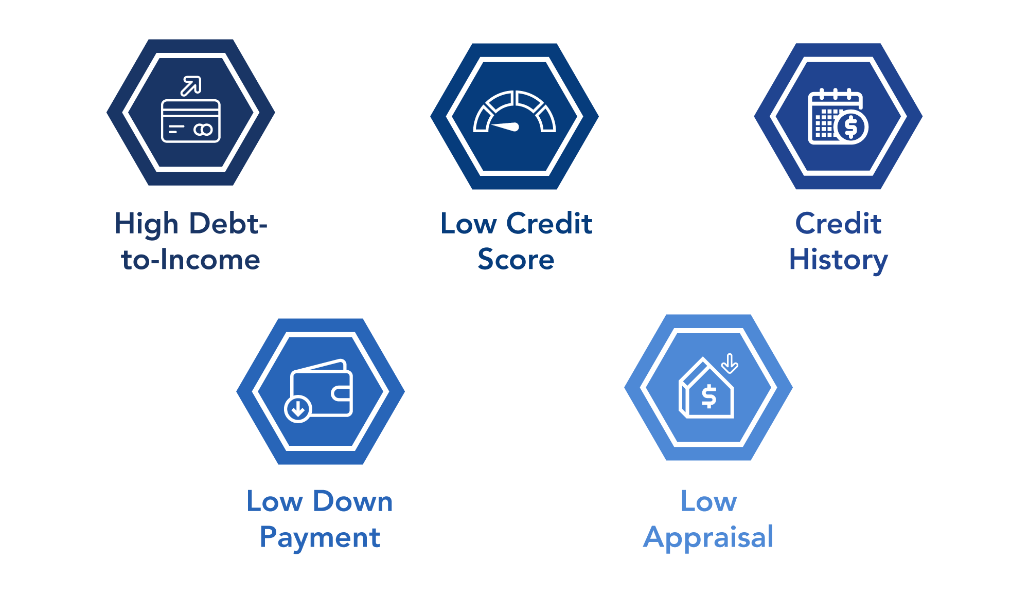 Discover how FinLocker can help you turn around your turn downed applicants, so they'll return to you with a stronger mortgage application.